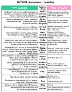 диета 3 стол что можно что нельзя таблица
