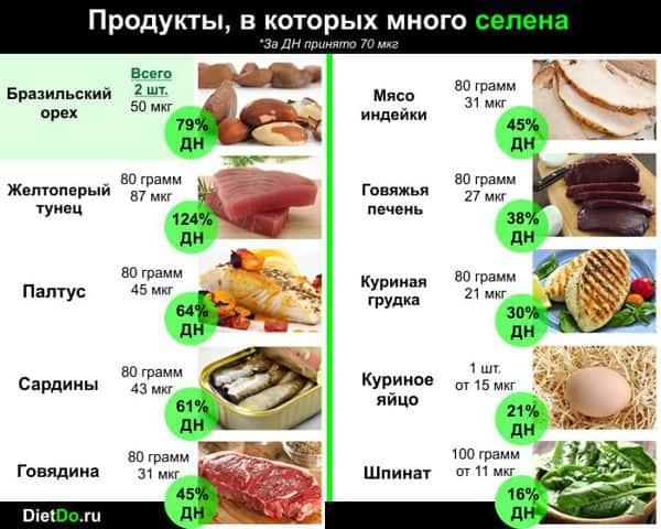 Селен в каких продуктах содержится в большом количестве