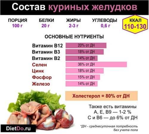 Польза и вред куриных желудков