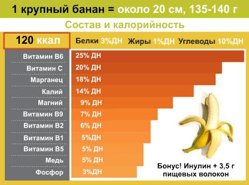 бананы какие витамины содержат
