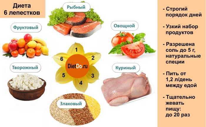 примерное меню при повышенном холестерине после шунтирования