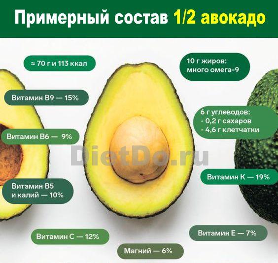 авокадо состав калорийность