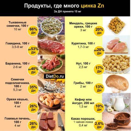 в каких продуктах содержится цинк в большом количестве