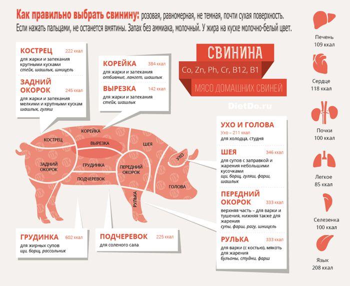 как выбрать свинину для буженины