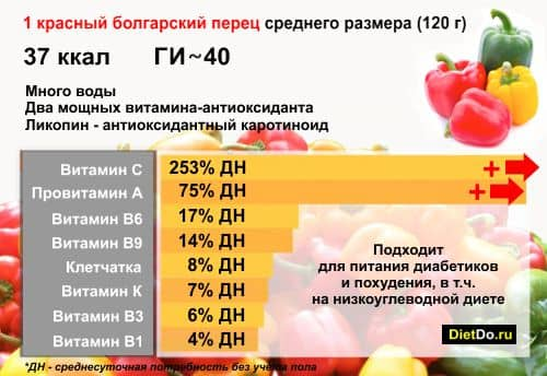 красный болгарский перец вред и польза