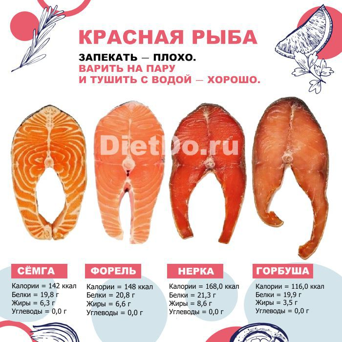 красная рыба калорийность и бжу