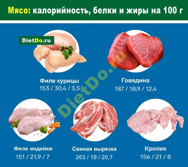 сколько калорий в говядине и свинине