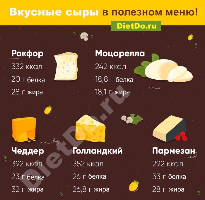 сыр калорийность и бжу