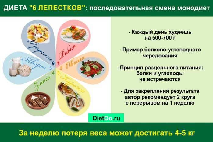 диета 6 лепестков примерное меню на каждый день