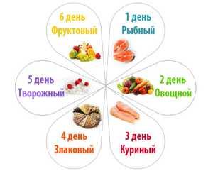 dieta 6 lepestkov)