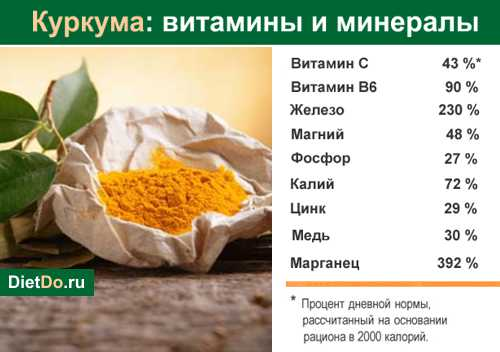 Куркума полезные свойства и противопоказания рецепты