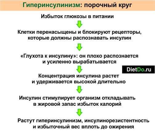 Как похудеть с помощью метформина