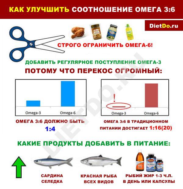 соотношение жирных кислот омега 3 к 6