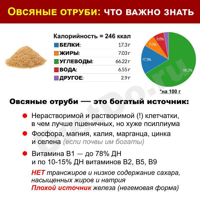 овсяные отруби калорийность