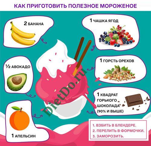 пп мороженое из банана
