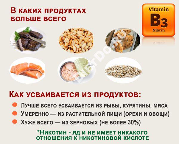 ниацин в каких продуктах содержится