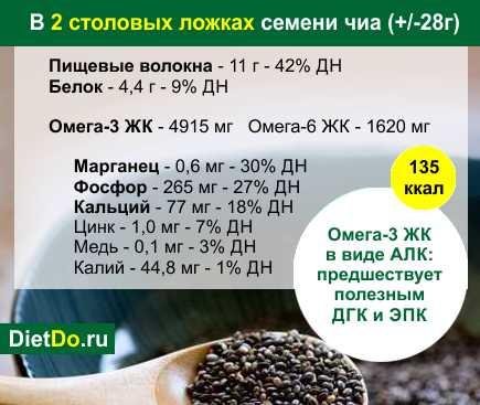 семена чиа химический состав