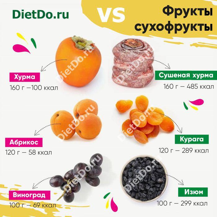 сухофрукты калорийность и бжу