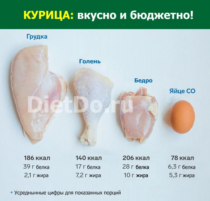 мясо курицы калорийность и бжу