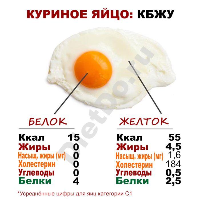 сколько калорий в яйце вареном 1 шт